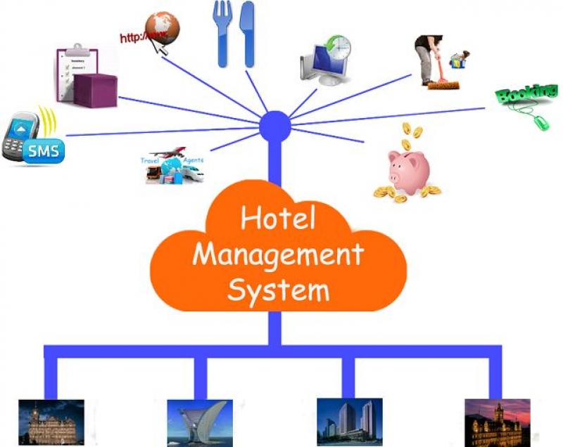 Hotel And Restaurant Management